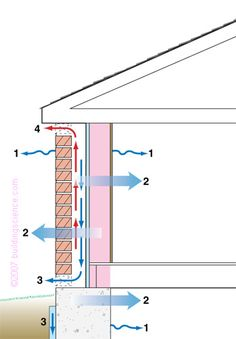 BSD013_Figure_10: Moisture removal mechanism in drained and screened walls Green Architecture, Architecture Student, Sustainable Architecture, Sustainable Design, Architecture Details, Pavilion Architecture, Residential Architecture, Contemporary Architecture, Landscape Architecture
