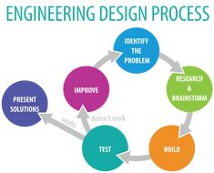 #Engineering #Design Process