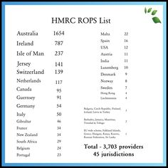 Pensions - HMRC ROPS list: Breakdown of each jurisdictions QROPS providers.