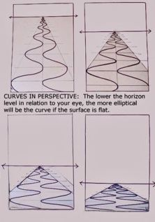 , Drawing Curves in Perspective, this would also is useful when applied to how you. , Drawing Curves in Perspective, this would also is useful when applied to how you frame your shots in landscape photography. Perspective Drawing Lessons, Perspective Art, Perspective Photography, Drawing Techniques, Drawing Tips, Drawing Reference, Drawing Ideas, Acrylic Painting Techniques, Drawing Projects