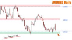 Weekly Forex Review – 18th to the 22nd of January