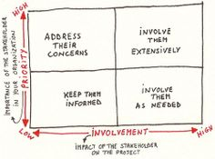 13 Best Stakeholder Maps Images In 2014 Stakeholder