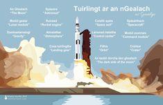 Irish Language, Landing Gear, Spacecraft, Places To Travel, Ireland, Engineering, Doodles, Learning, Languages
