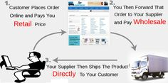 How to make money online using  this Drop-ship chart.