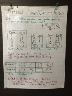 Anchor Chart - input/output tables number patterns and rules Fourth Grade Math, Third Grade Math, Grade 3, Sixth Grade, Math Charts, Math Anchor Charts, Math Patterns, Number Patterns, Maths Algebra