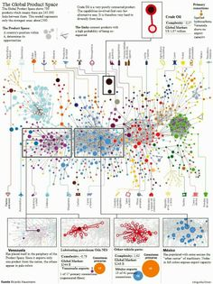 economic complexity: Charts of economic development: a fantastic journey New World Map, Dashboard Design, Kpi Dashboard, Data Visualization Tools, Annual Report Design, Economic Development, Web Development, Newspaper Design, Web Design Trends