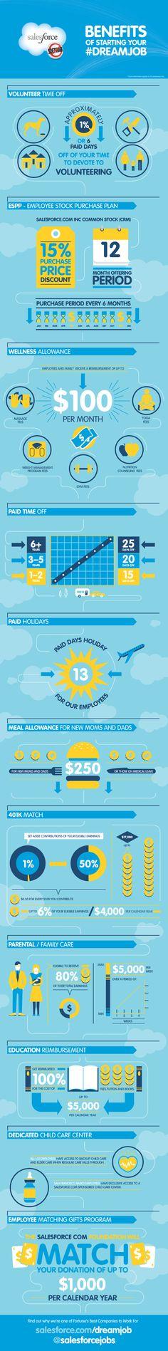 Salesforce.com employer branding #infographic