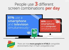 Never forget, that your site has to be mobile friendly! Here is a mind-blowing stat of how people use their devices for shopping, watching videos, browsing for information, etc.