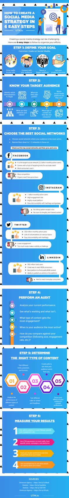 Social Media Essentials: 6 Easy Steps to Create a Killer Strategy [Infographic] Internet Marketing Company, Content Marketing, Online Marketing, Social Media Marketing, Digital Marketing, Marketing Strategies, Marketing Ideas, Social Media Daily, Le Social