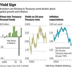 Treasurys flash rate-rise delay http://on.wsj.com/1LcdK3j via @WSJ