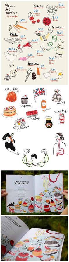 Art - Food - by Marie Assénat