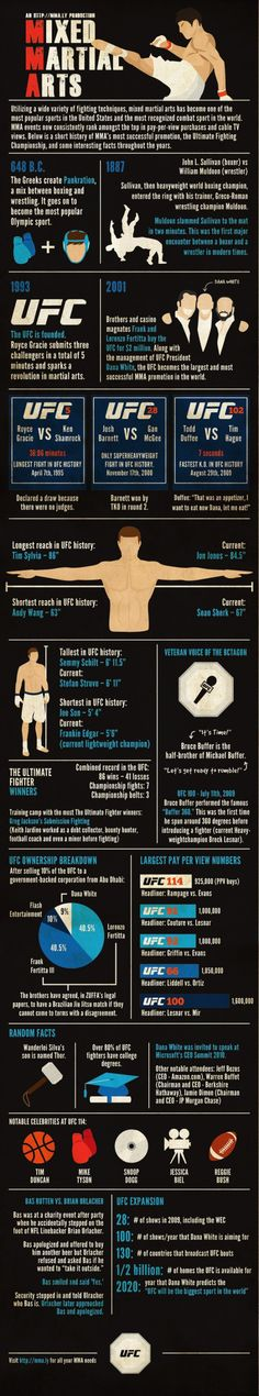 Cool infographic but in need of a couple of updates: Ryan Jimmo tied the record for fastest knockout and Frankie Edgar is no longer LW Champion, though he does rematch Benson Henderson soon.
