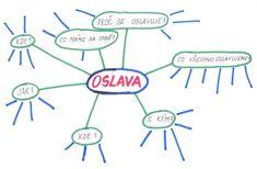 myšlenkové mapy na 1. stupni - Hledat Googlem Education, Petra, Onderwijs, Learning