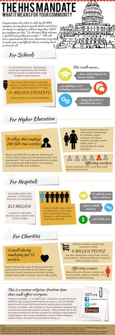 IWF - Infographic: The HHS Mandate