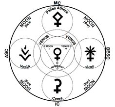 Asteroid Gods and Goddesses...  Elucidating Vocation in the Natal Chart: Chloe Armand