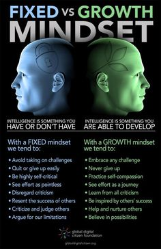 Growth mindset principles - How to Tell If You Have a Fixed or a Growth Mindset [Infographic] – Growth mindset principles Thinking Skills, Critical Thinking, Growth Mindset Posters, Growth Vs Fixed Mindset, Mental Training, Psychology Facts, Psychology Experiments, Health Psychology, Color Psychology