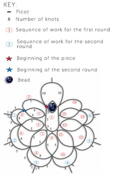 Tatting Diamant Jewelry Chart