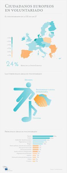 Voluntariado en la Unión Europea #infografia