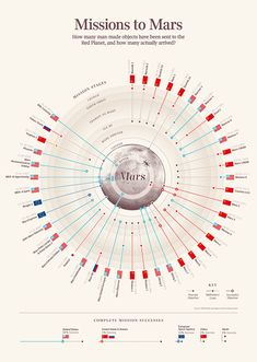 Data Visualization : Info graphic about Mars Mission Information Visualization, Data Visualization, Mind Map Design, Ux Design, Wall Design, Circle Infographic, Mission To Mars, Information Design, Science
