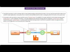 Spring Tutorial 35 - Spring JMS tutorial | Java Message Service (JMS) tutorial - YouTube Spring Tutorial, Science And Technology, Coding, Messages, Text Posts, Text Conversations, Programming
