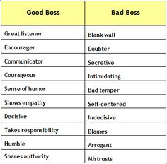 Good boss vs bad boss traits. Work on being the good boss; be a better support to staff