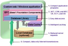 The Top 4 Main Database Types. For more information click here http://www.remotedba.com/