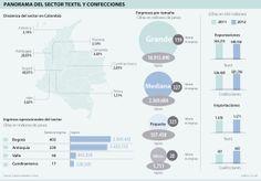 Panorama del Sector Textil y Confecciones #Textiles