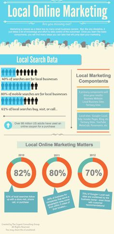 Local Online Marketing #smallbusiness #ecommerce #infographic
