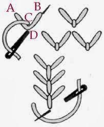 El Bordado y sus puntadas básicas. Las puntadas son las mismas para bordado con lana , hilo o cintas, lo que difiere es el material, la t...