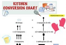 KITCHEN COOKING MEASUREMENT AND CONVERSION CHART