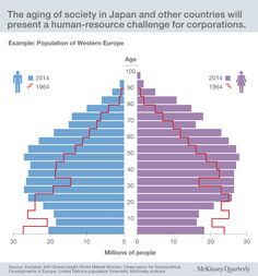 Japan: Lessons from a hyperaging society Data Visualization, Human Resources, Statistics, Infographics, Maps, Insight, Challenges, Culture, Chart