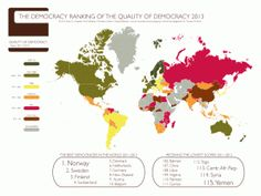 Global Democracy Ranking 2013