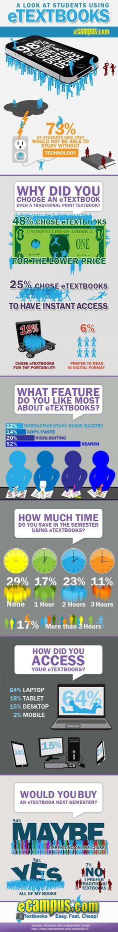 E-books vs. Print [Infographic]   #education #technology #etextbooks