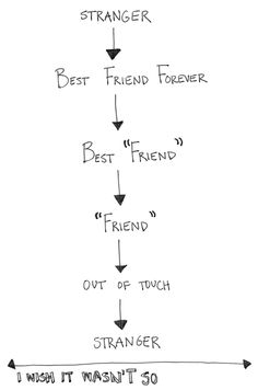 ... Quotes on Pinterest | Sad Quotes, Trust Quotes and Depression Quotes Quotes About Friendships Fading