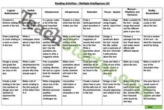 A FREE reading activities grid using Gardner's Multiple Intelligences. http://teachstart.co/1nDZZw5