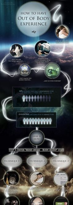 benefits of astral projection Chapter 2 covers the benefits of astral projection chapter 3 prepares you for projection chapter 4 outlines several projection techniques chapter 5 explains the most common pre-projection phenomena chapter 6 covers explanations on the astral body and the silver cord chapter 7 talks about the.