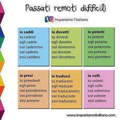 500 Idees De Conjugaison Italienne Conjugaison Italien Apprendre L Italien Italien