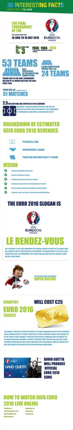 Facts about UEFA Euro 2016 - Infographic
