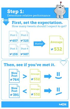 One Content Metric to Rule Them All - Moz