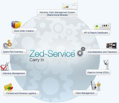 Control overhead expenses, streamline paperwork & reduce TAT @ Zed-Service™ Carry-in Repair system.
