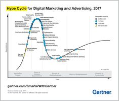 2017 Hype Cycle for Digital Marketing and Advertising