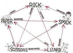 rock-paper-scissors-lizard-spock rules