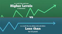 Groei vs Fixed Mindset! (video) http://www.navienbansi.nl/blog/groei-vs-fixed-mindset/
