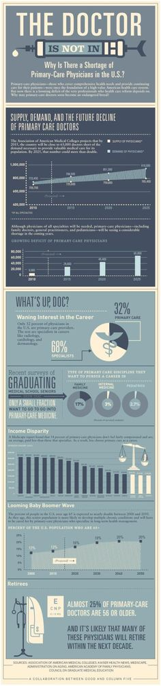 #thefamilydoctorisnotin @mhealthinsight #rockhealth @deerwalkinc #familydoctorshortage #emr #ehr #digitalheath #mhealth #healthcare  Doing more to educate medical students on mHealth so that they can better imagine the future of the care environment in which they will be creating their careers eg. a future where all information is at your fingertips (or in front of your eyes!), where you will be able to meet with your patients via HD mobile video calls 24×7 regardless of where they are