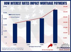 The impact of mortgage interest rates on the principal and interest portion of the monthly mortgage payment - Somebody buying a $400K home today would have to pay 13% more if rates were 1% higher (than today). #mortgageinterestrates #Tallahassee