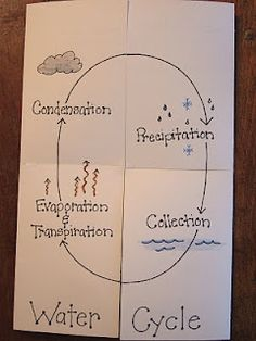 water cycle classroom-ideas
