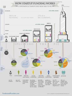 This is such a great chart for anyone who wants to understand the process of funding a startup business http://www.bitrebels.com/business-2/startup-funding-and-how-it-works-chart/