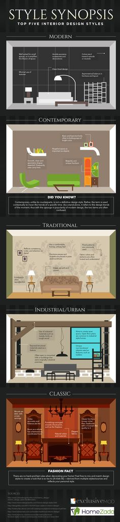 Top Five Interior Design Styles: Which One Describes Yours? [Infographic] - http://freshome.com/2014/06/17/top-five-interior-design-styles-one-describes-infographic/