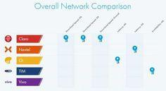 Análise mostra operadoras com 4G melhor e o mais rápido do Brasil