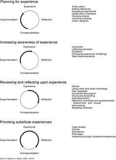 kolb model essay template pdf